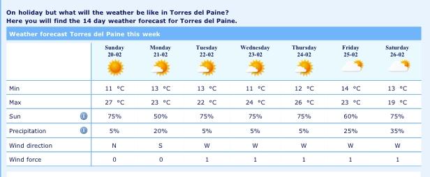 パイネの週間天気予報